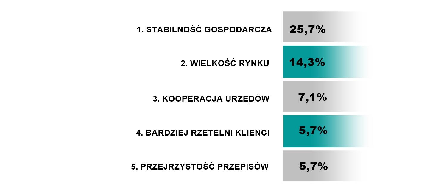 Jakie są największe przewagi Niemiec, jako kraju prowadzenia biznesu,w porównaniu z Polską?