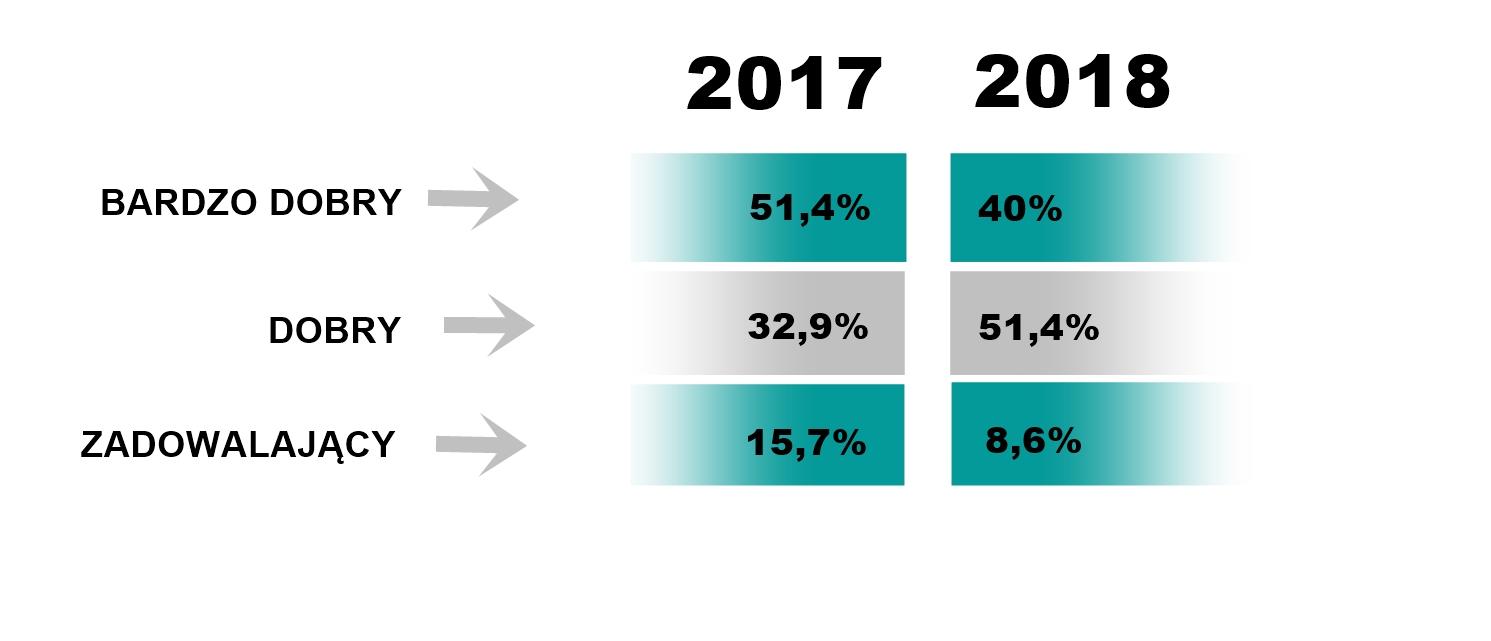 Jak oceniają Państwo obecny stan gospodarki w Niemczech?